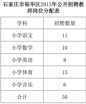 2015年石家庄裕华区公开招聘教师 招聘人数及岗位公布